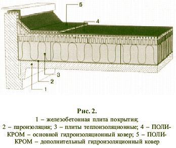 Полимерной гидроизоляции выбор