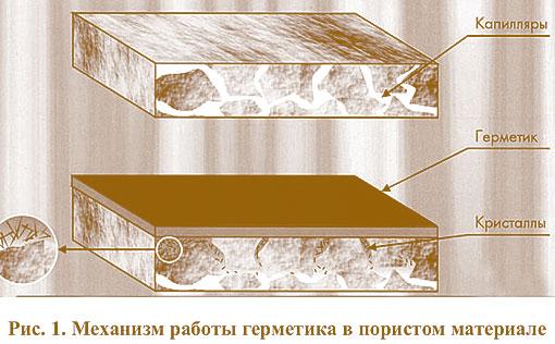 Работы герметика в пористом материале