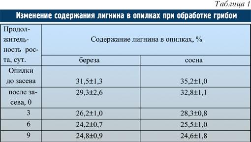 Табл.1. Изменение содержания лигнина в опилках при обработке грибом .