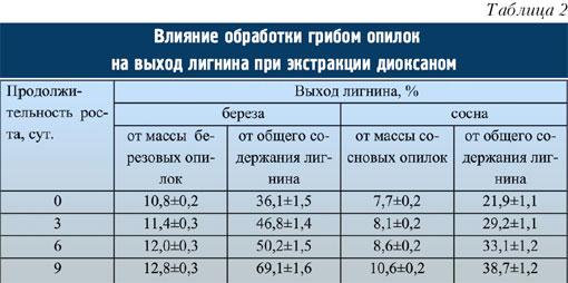 Табл.2. Влияние обработки грибом опилок на выход лигнина при экстракции диоксаном.