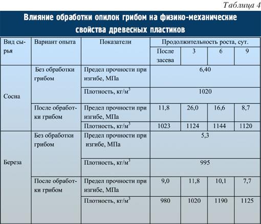 Табл.4. Влияние обработки опилок грибом на физико-механические свойства древесных пластиков.