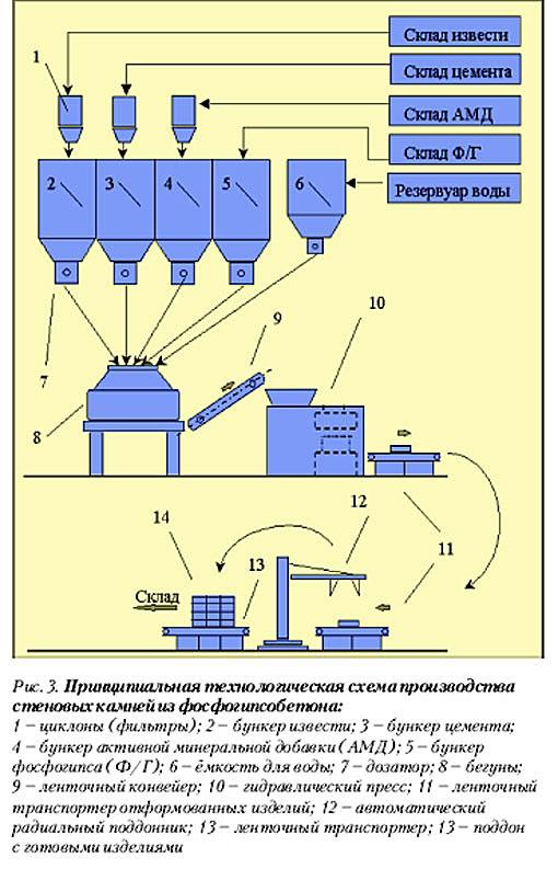 В утилизации фосфогипсовых