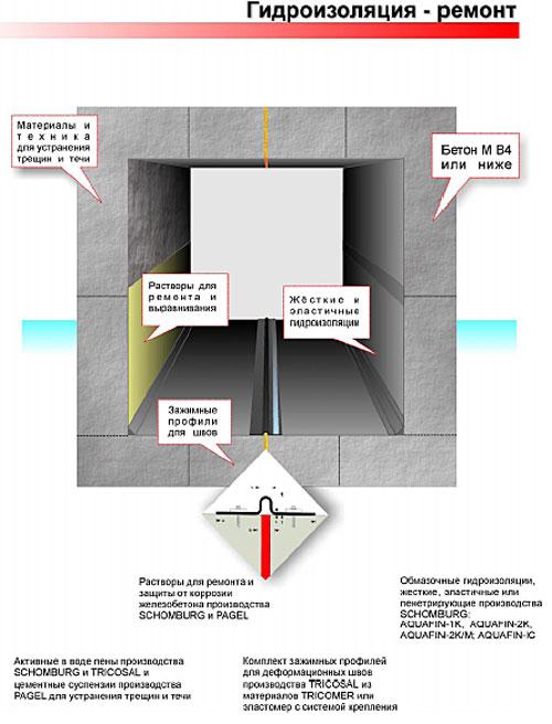 Fuko гидроизоляция ремонт гидроизоляция бетона
